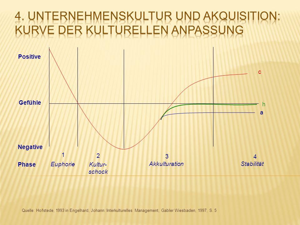 Quelle: Hofstede, 1993 in Engelhard, Johann: Interkulturelles Management, Gabler Wiesbaden, 1997, S. 5 1 Euphorie 2 Kultur- schock 3 Akkulturation 4 S