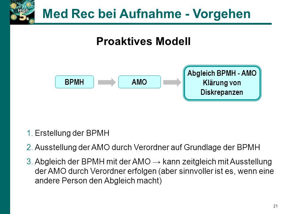 Proaktives Modell Med Rec bei Aufnahme - Vorgehen 1.Erstellung der BPMH 2.Ausstellung der AMO durch Verordner auf Grundlage der BPMH 3.Abgleich der BPMH mit der AMO → kann zeitgleich mit Ausstellung der AMO durch Verordner erfolgen (aber sinnvoller ist es, wenn eine andere Person den Abgleich macht) BPMHAMO Abgleich BPMH - AMO Klärung von Diskrepanzen 21