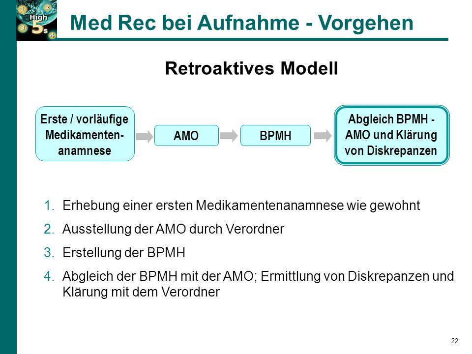 Retroaktives Modell Med Rec bei Aufnahme - Vorgehen 1.Erhebung einer ersten Medikamentenanamnese wie gewohnt 2.Ausstellung der AMO durch Verordner 3.Erstellung der BPMH 4.Abgleich der BPMH mit der AMO; Ermittlung von Diskrepanzen und Klärung mit dem Verordner BPMHAMO Abgleich BPMH - AMO und Klärung von Diskrepanzen Erste / vorläufige Medikamenten- anamnese 22