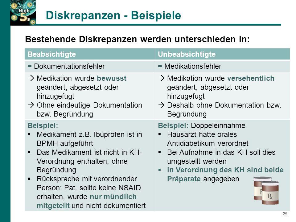 Diskrepanzen - Beispiele 25 Bestehende Diskrepanzen werden unterschieden in: BeabsichtigteUnbeabsichtigte = Dokumentationsfehler= Medikationsfehler  Medikation wurde bewusst geändert, abgesetzt oder hinzugefügt  Ohne eindeutige Dokumentation bzw.