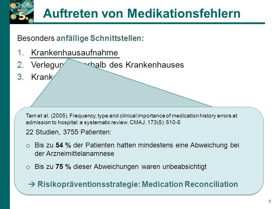 Auftreten von Medikationsfehlern 9 Besonders anfällige Schnittstellen: 1.Krankenhausaufnahme 2.Verlegung innerhalb des Krankenhauses 3.Krankenhausentlassung Tam et al.