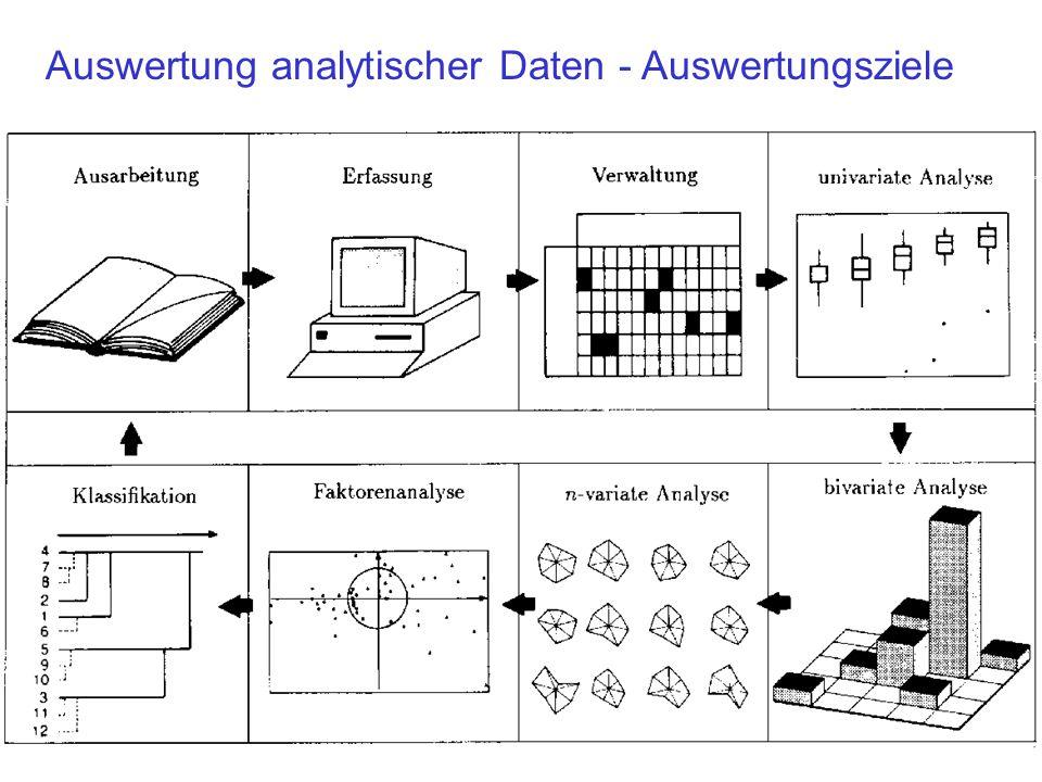 Auswertung analytischer Daten - Auswertungsziele