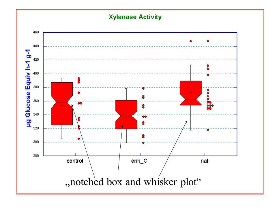 """notched box and whisker plot"""