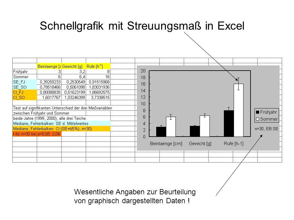 Schnellgrafik mit Streuungsmaß in Excel Wesentliche Angaben zur Beurteilung von graphisch dargestellten Daten !