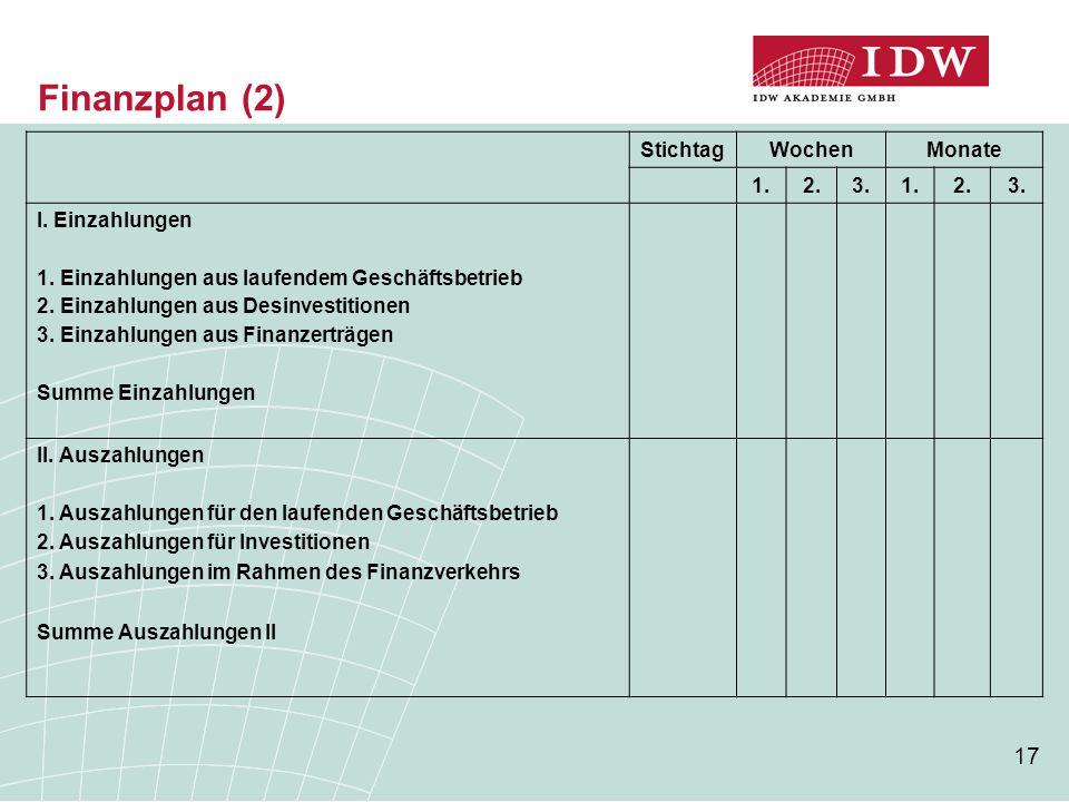 17 Finanzplan (2) StichtagWochenMonate 1.2.3.1.2.3. I. Einzahlungen 1. Einzahlungen aus laufendem Geschäftsbetrieb 2. Einzahlungen aus Desinvestitione