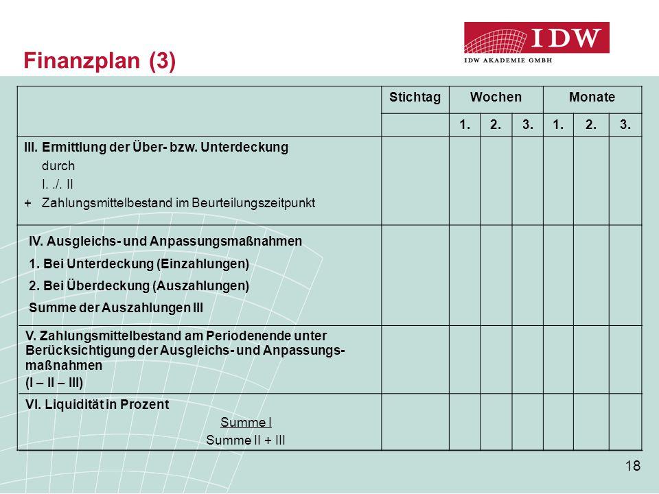 18 Finanzplan (3) StichtagWochenMonate 1.2.3.1.2.3. III. Ermittlung der Über- bzw. Unterdeckung durch I../. II + Zahlungsmittelbestand im Beurteilungs
