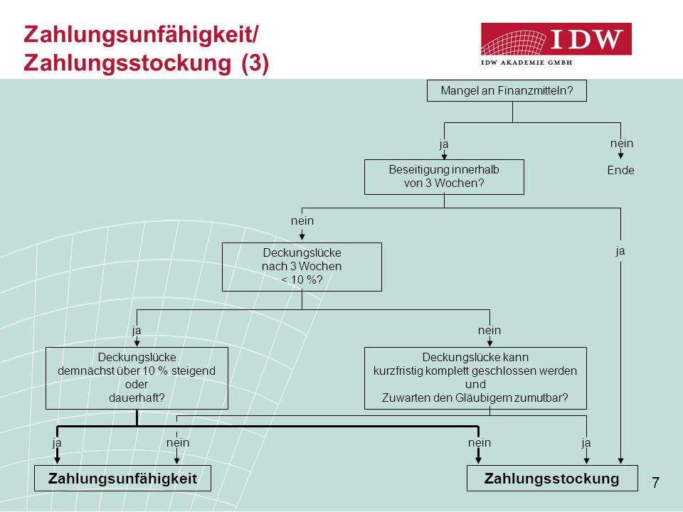 7 Zahlungsunfähigkeit/ Zahlungsstockung (3) Mangel an Finanzmitteln.