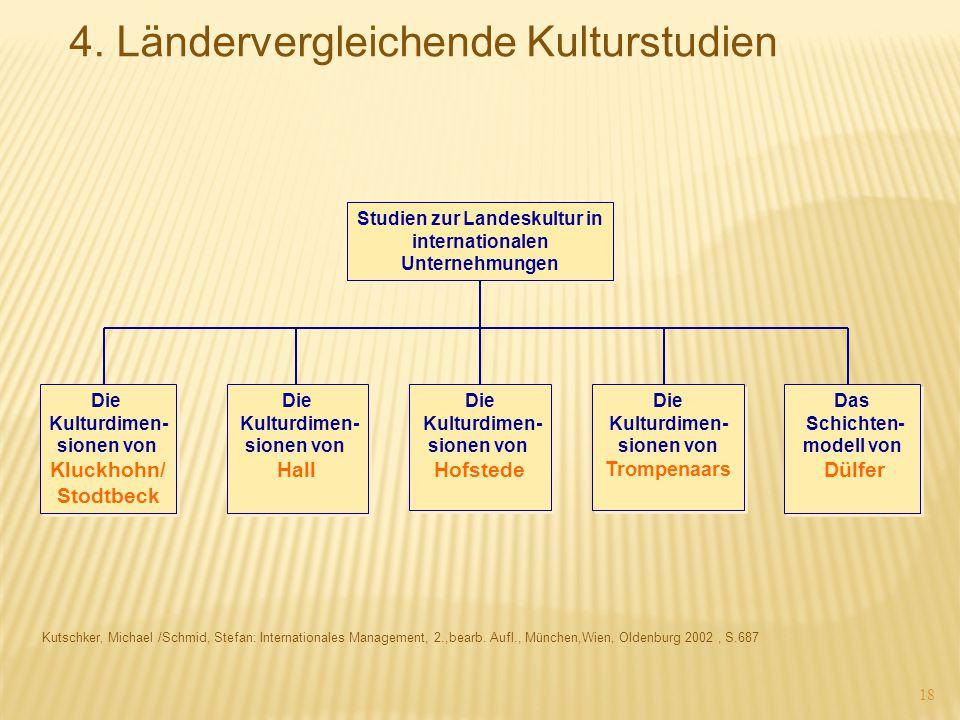 18 Kutschker, Michael /Schmid, Stefan: Internationales Management, 2.,bearb. Aufl., München,Wien, Oldenburg 2002, S.687 Studien zur Landeskultur in in