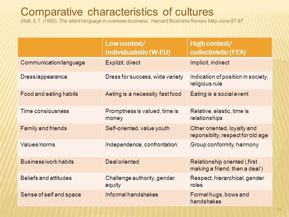 19 Low context/ individualistic (W-EU) High context/ collectivistic (FEA) Communication/languageExplizit, directImplicit, indirect Dress/appearanceDre