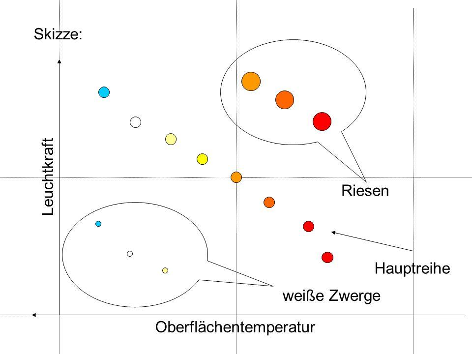 Oberflächentemperatur Leuchtkraft Riesen weiße Zwerge Hauptreihe Skizze: