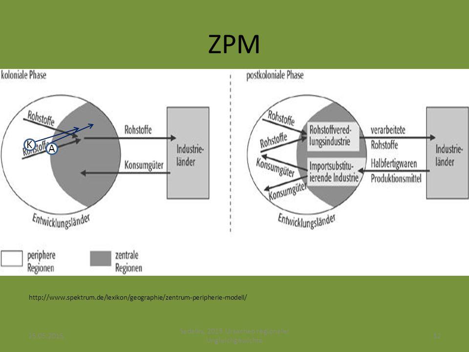 ZPM http://www.spektrum.de/lexikon/geographie/zentrum-peripherie-modell/ K A 25.05.201512 Sedelky, 2015 Ursachen regionaler Ungleichgewichte