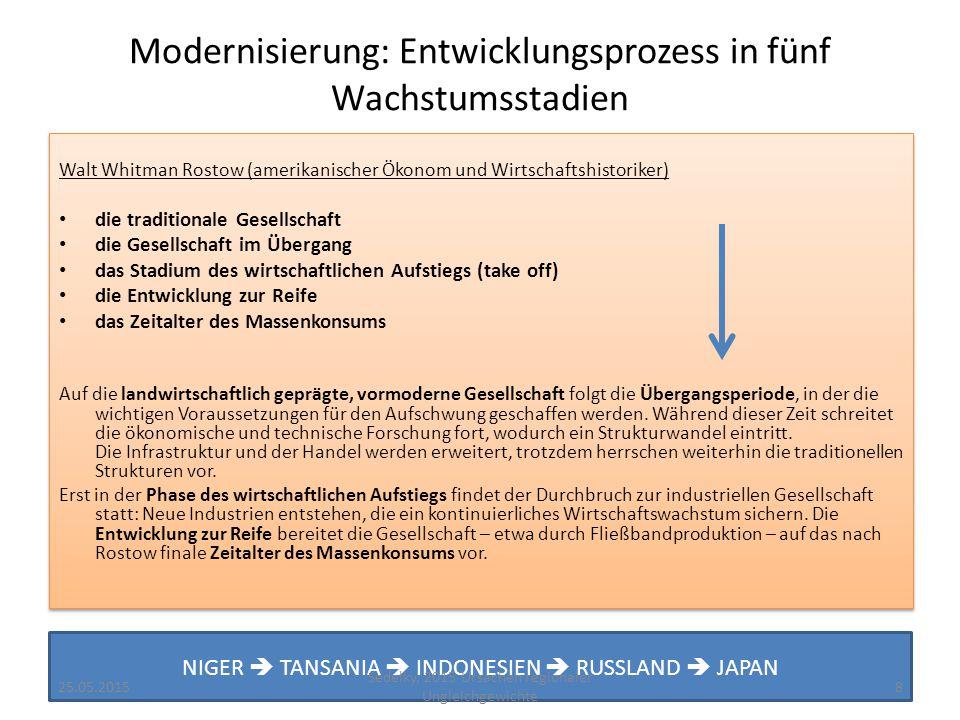 Modernisierung: Entwicklungsprozess in fünf Wachstumsstadien http://legacy.wilsoncenter.org http://www.ubcpress.ca 25.05.20159 Sedelky, 2015 Ursachen regionaler Ungleichgewichte