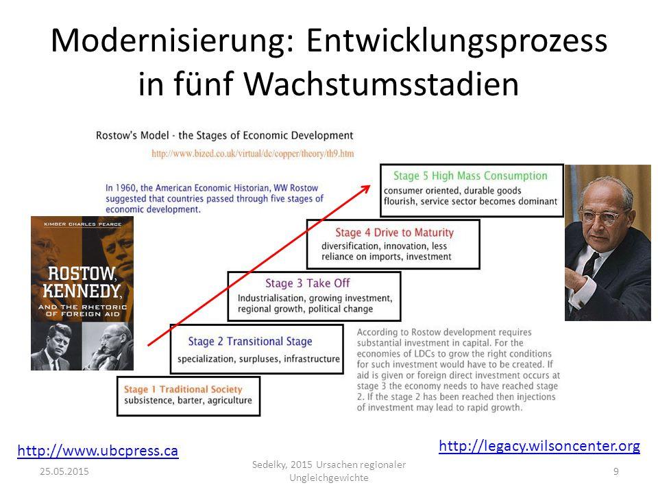 Modernisierung: Entwicklungsprozess in fünf Wachstumsstadien http://legacy.wilsoncenter.org http://www.ubcpress.ca 25.05.20159 Sedelky, 2015 Ursachen