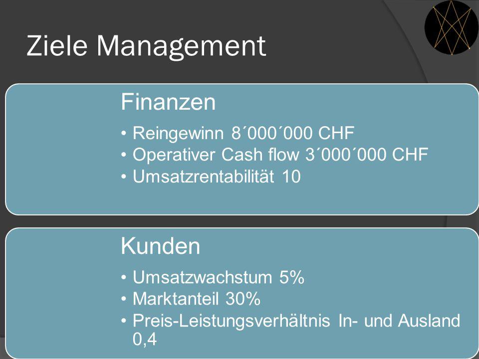 Ziele Management Finanzen Reingewinn 8´000´000 CHF Operativer Cash flow 3´000´000 CHF Umsatzrentabilität 10 Kunden Umsatzwachstum 5% Marktanteil 30% P