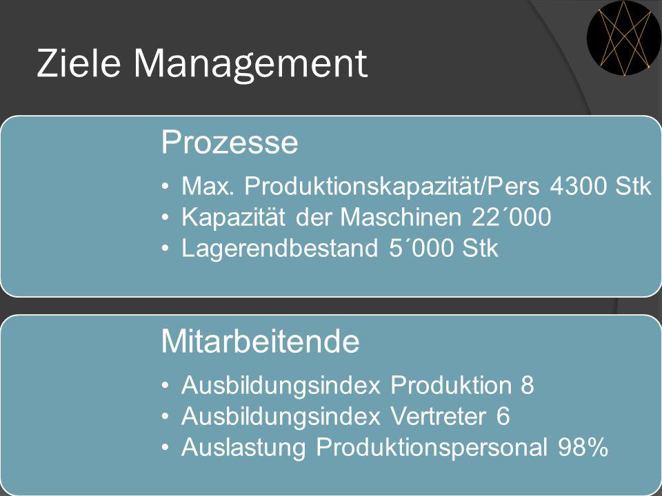 Ziele Management Prozesse Max. Produktionskapazität/Pers 4300 Stk Kapazität der Maschinen 22´000 Lagerendbestand 5´000 Stk Mitarbeitende Ausbildungsin