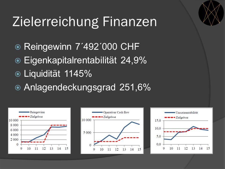 Zielerreichung Finanzen  Reingewinn 7´492´000 CHF  Eigenkapitalrentabilität 24,9%  Liquidität 1145%  Anlagendeckungsgrad 251,6%