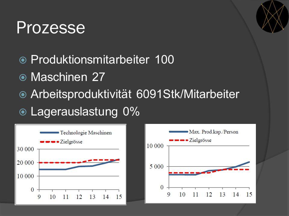 Prozesse  Produktionsmitarbeiter 100  Maschinen 27  Arbeitsproduktivität 6091Stk/Mitarbeiter  Lagerauslastung 0%