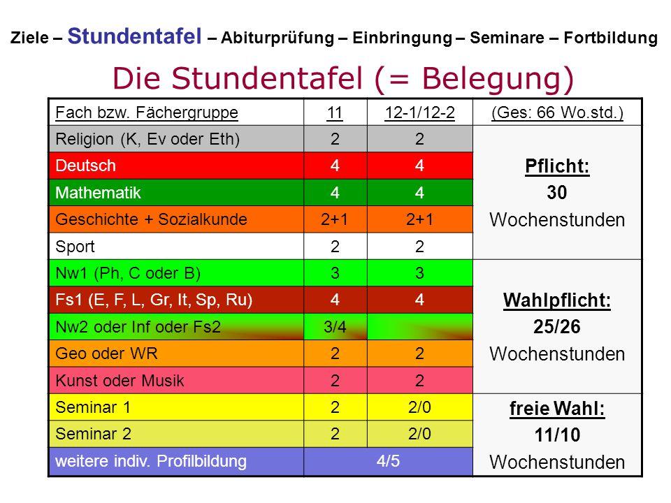 Die Stundentafel (= Belegung) Fach bzw. Fächergruppe1112-1/12-2(Ges: 66 Wo.std.) Religion (K, Ev oder Eth)22 Pflicht: 30 Wochenstunden Deutsch44 Mathe