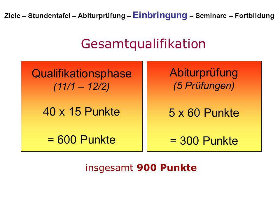 Abiturprüfung (5 Prüfungen) 5 x 60 Punkte = 300 Punkte Qualifikationsphase (11/1 – 12/2) 40 x 15 Punkte = 600 Punkte Gesamtqualifikation Ziele – Stund