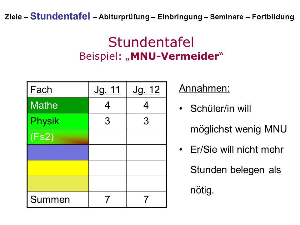 """Stundentafel Beispiel: """"MNU-Vermeider"""" FachJg. 11Jg. 12 Mathe44 Physik33 (Fs2) Summen77 Annahmen: Schüler/in will möglichst wenig MNU Er/Sie will nich"""