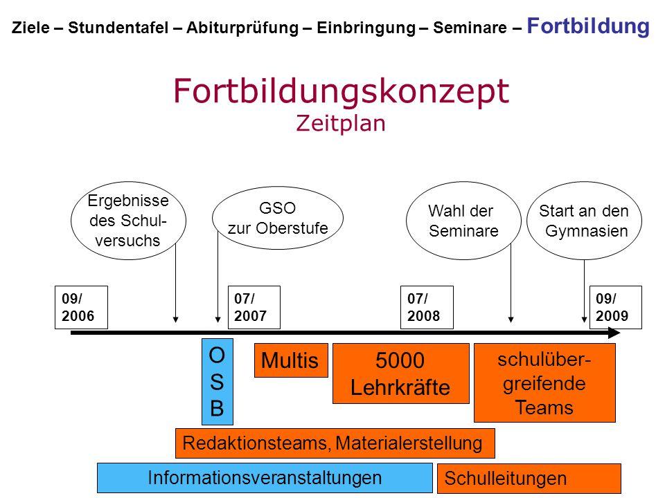 09/ 2006 09/ 2009 07/ 2007 07/ 2008 5000 Lehrkräfte Informationsveranstaltungen Multis Ergebnisse des Schul- versuchs GSO zur Oberstufe Start an den G