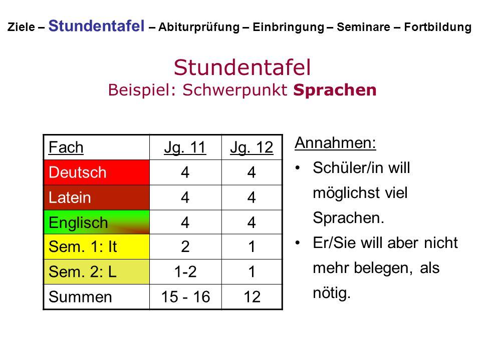 Stundentafel Beispiel: Schwerpunkt Sprachen FachJg. 11Jg. 12 Deutsch44 Latein44 Englisch44 Sem. 1: It21 Sem. 2: L1-21 Summen15 - 1612 Annahmen: Schüle
