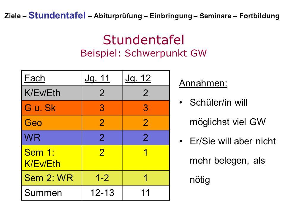 Stundentafel Beispiel: Schwerpunkt GW Annahmen: Schüler/in will möglichst viel GW Er/Sie will aber nicht mehr belegen, als nötig FachJg. 11Jg. 12 K/Ev