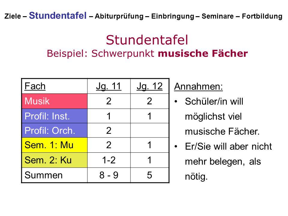 Stundentafel Beispiel: Schwerpunkt musische Fächer FachJg. 11Jg. 12 Musik22 Profil: Inst.11 Profil: Orch.2 Sem. 1: Mu21 Sem. 2: Ku1-21 Summen8 - 95 An