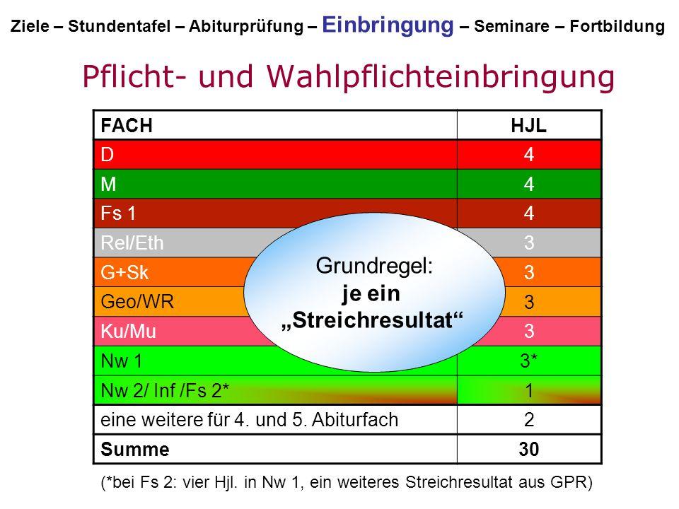 FACH HJL D 4 M 4 Fs 1 4 Rel/Eth 3 G+Sk 3 Geo/WR 3 Ku/Mu 3 Nw 1 3* Nw 2/ Inf /Fs 2* 1 eine weitere für 4. und 5. Abiturfach 2 Summe 30 (*bei Fs 2: vier