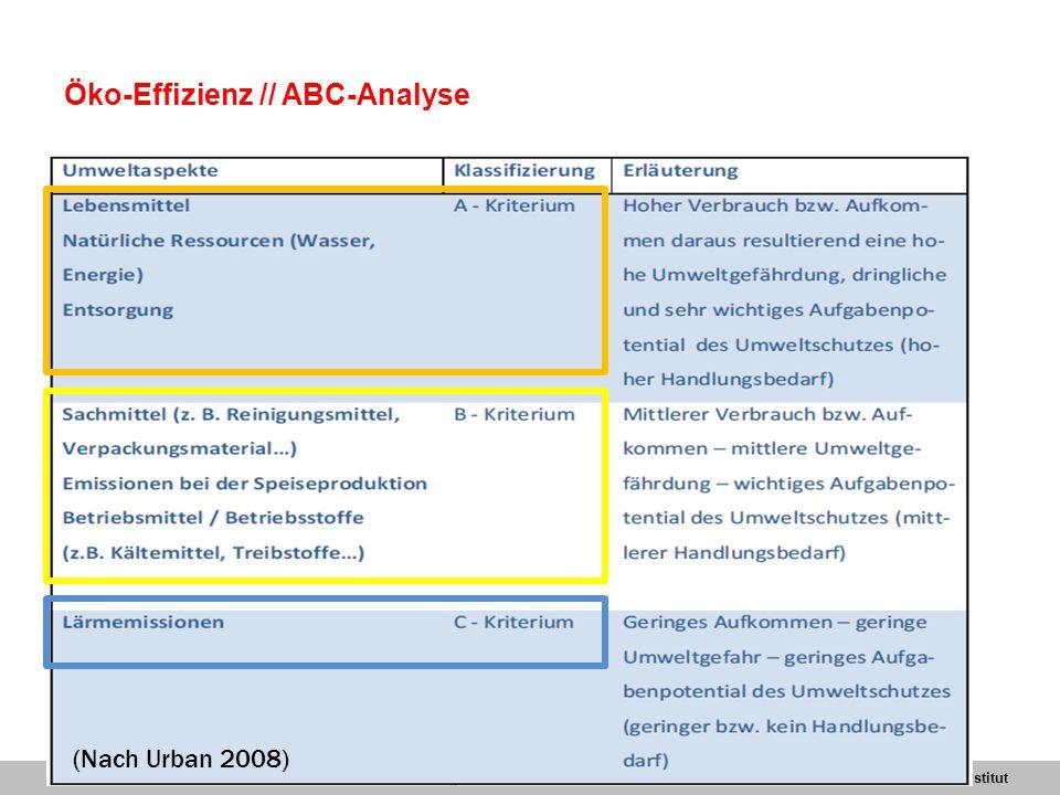 SeiteWuppertal Institut Öko-Effizienz // ABC-Analyse 08.05.2015 MELANIE LUKAS 18 (Nach Urban 2008)