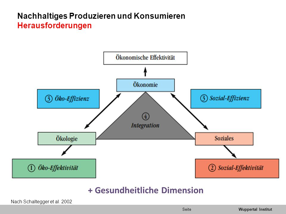 SeiteWuppertal Institut Nachhaltiges Produzieren und Konsumieren Herausforderungen Nach Schaltegger et al.