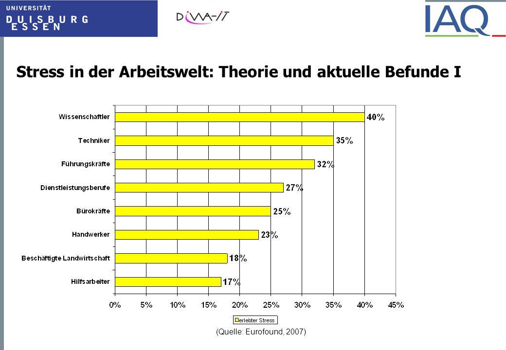 Stress in der Arbeitswelt: Theorie und aktuelle Befunde I (Quelle: Eurofound, 2007)