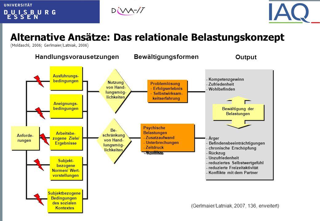 Alternative Ansätze: Das relationale Belastungskonzept (Moldaschl, 2006; Gerlmaier/Latniak, 2006) HandlungsvorausetzungenBewältigungsformen Output Anf