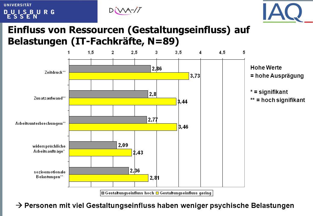 Einfluss von Ressourcen (Gestaltungseinfluss) auf Belastungen (IT-Fachkräfte, N=89)  Personen mit viel Gestaltungseinfluss haben weniger psychische B