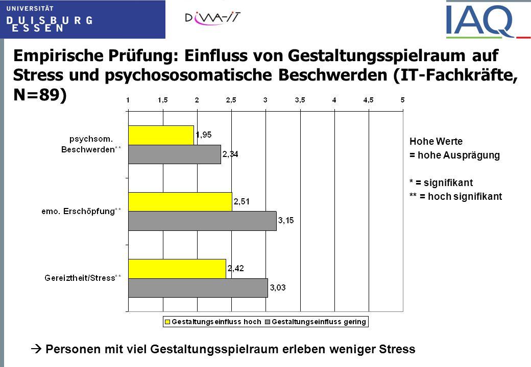 Empirische Prüfung: Einfluss von Gestaltungsspielraum auf Stress und psychososomatische Beschwerden (IT-Fachkräfte, N=89)  Personen mit viel Gestaltu