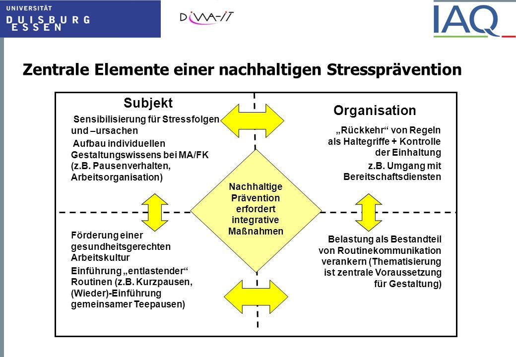 Zentrale Elemente einer nachhaltigen Stressprävention Subjekt Organisation Sensibilisierung für Stressfolgen und –ursachen Aufbau individuellen Gestal