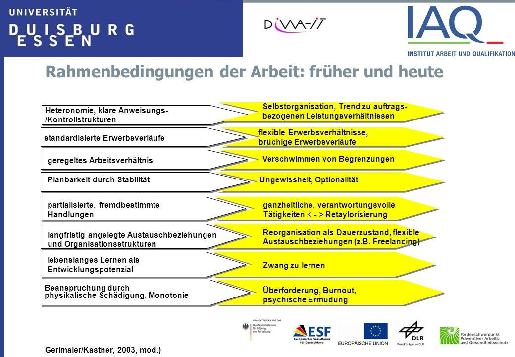 Rahmenbedingungen der Arbeit: früher und heute Gerlmaier/Kastner, 2003, mod.) standardisierte Erwerbsverläufe geregeltes Arbeitsverhältnis Planbarkeit