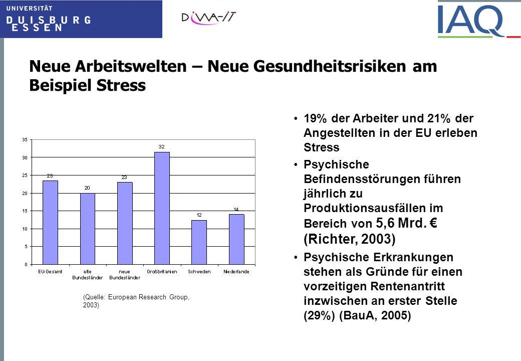 Neue Arbeitswelten – Neue Gesundheitsrisiken am Beispiel Stress (Quelle: European Research Group, 2003) 19% der Arbeiter und 21% der Angestellten in d