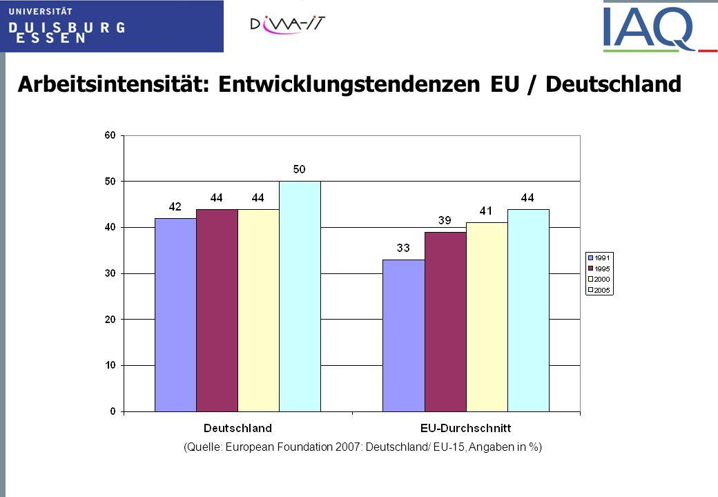 Arbeitsintensität: Entwicklungstendenzen EU / Deutschland (Quelle: European Foundation 2007: Deutschland/ EU-15, Angaben in %)