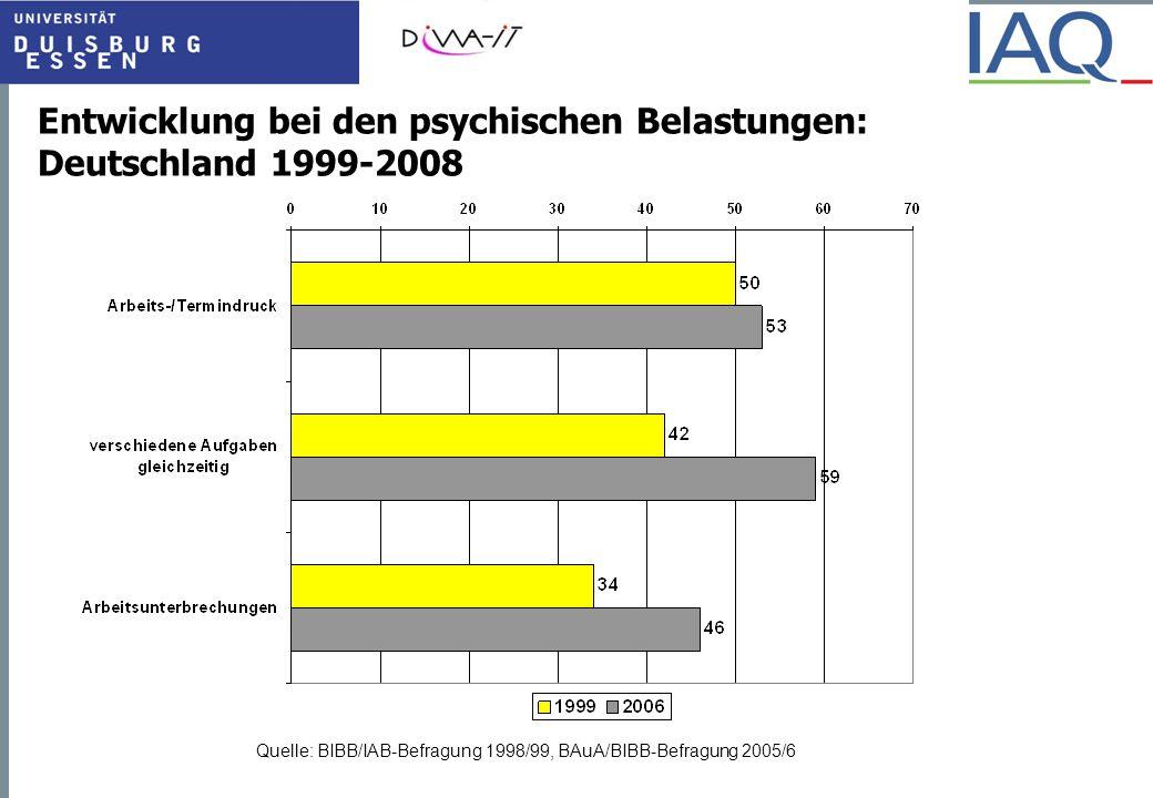 Entwicklung bei den psychischen Belastungen: Deutschland 1999-2008 Quelle: BIBB/IAB-Befragung 1998/99, BAuA/BIBB-Befragung 2005/6