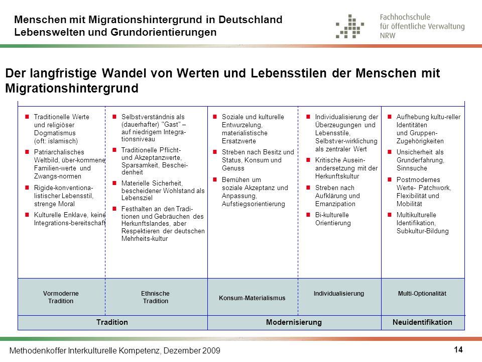 Menschen mit Migrationshintergrund in Deutschland Lebenswelten und Grundorientierungen Methodenkoffer Interkulturelle Kompetenz, Dezember 2009 14 Kons