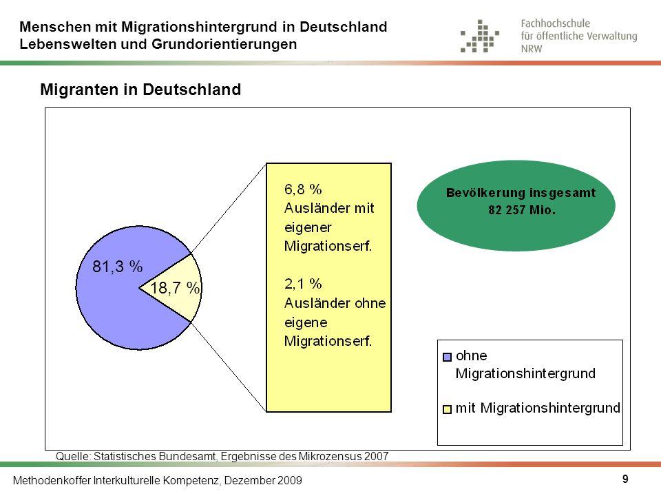 Menschen mit Migrationshintergrund in Deutschland Lebenswelten und Grundorientierungen Methodenkoffer Interkulturelle Kompetenz, Dezember 2009 10 Migranten in Nordrhein-Westfalen 76,6 % 23,4 % Quelle: Statistisches Bundesamt, Ergebnisse des Mikrozensus, 2007