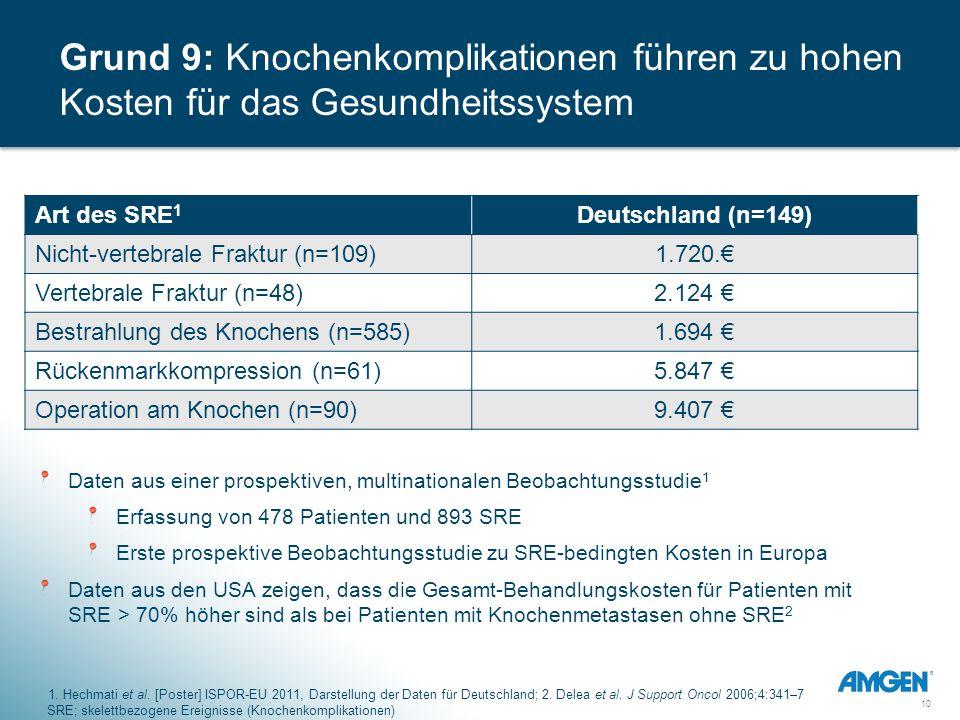 10 Art des SRE 1 Deutschland (n=149) Nicht-vertebrale Fraktur (n=109) 1.720.€ Vertebrale Fraktur (n=48) 2.124 € Bestrahlung des Knochens (n=585) 1.694