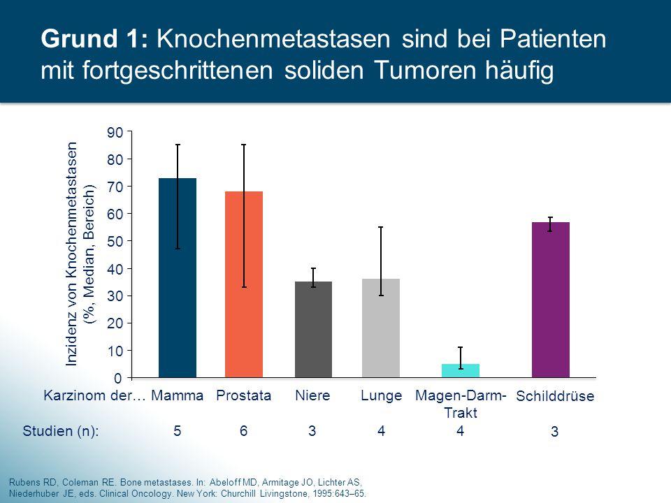 Grund 1: Knochenmetastasen sind bei Patienten mit fortgeschrittenen soliden Tumoren häufig 0 10 20 30 40 50 60 70 80 90 Mamma 5 Prostata 6 Niere 3 Lun