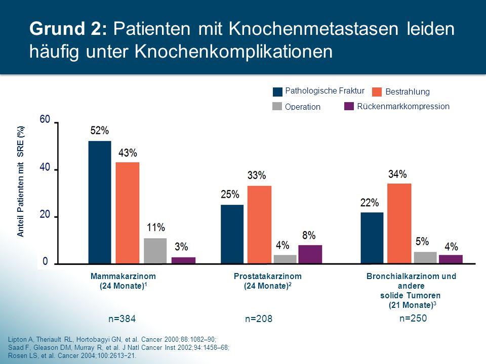 Grund 2: Patienten mit Knochenmetastasen leiden häufig unter Knochenkomplikationen Pathologische Fraktur Bestrahlung Operation Rückenmarkkompression M