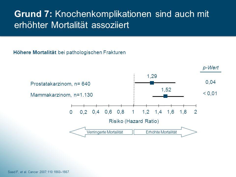 Grund 7: Knochenkomplikationen sind auch mit erhöhter Mortalität assoziiert Risiko (Hazard Ratio) 00,2 0,40,60,811,21,41,61,82 Verringerte Mortalität