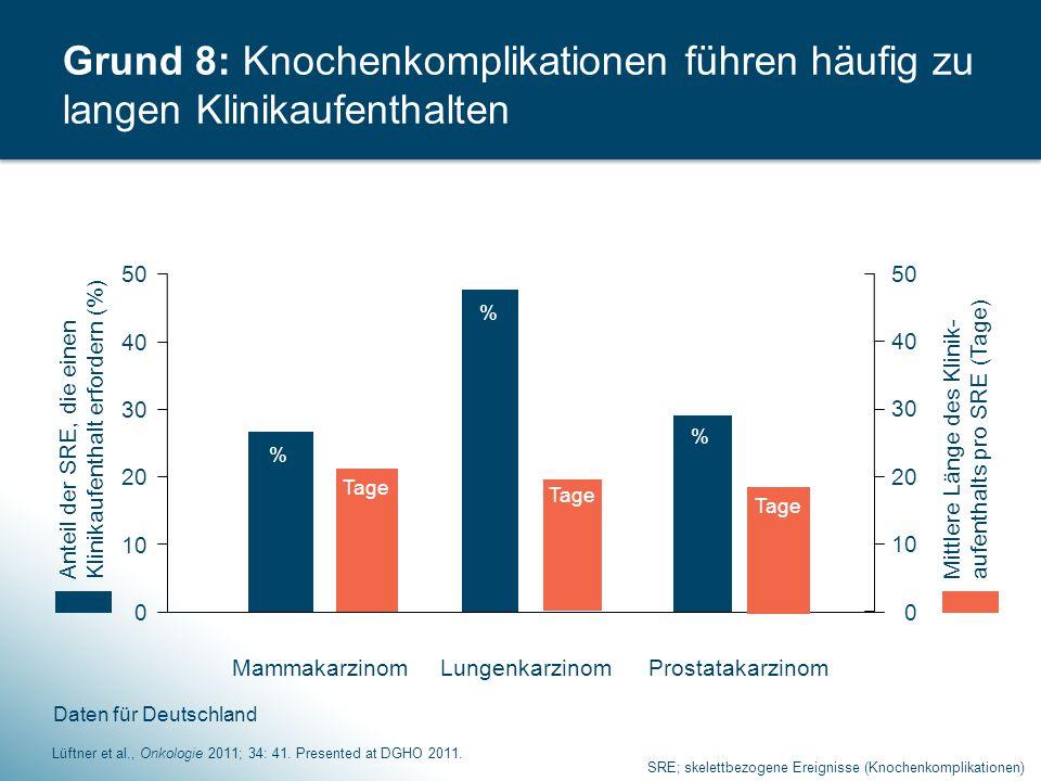 10 Art des SRE 1 Deutschland (n=149) Nicht-vertebrale Fraktur (n=109) 1.720.€ Vertebrale Fraktur (n=48) 2.124 € Bestrahlung des Knochens (n=585) 1.694 € Rückenmarkkompression (n=61) 5.847 € Operation am Knochen (n=90) 9.407 € Grund 9: Knochenkomplikationen führen zu hohen Kosten für das Gesundheitssystem 1.