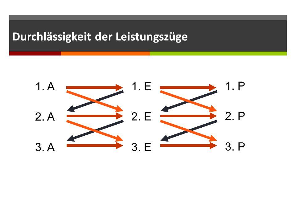 Durchlässigkeit der Leistungszüge 1. E 2. E 3. E 1. P 2. P 3. P 1. A 2. A 3. A
