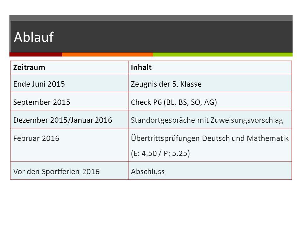 Ablauf ZeitraumInhalt Ende Juni 2015Zeugnis der 5.