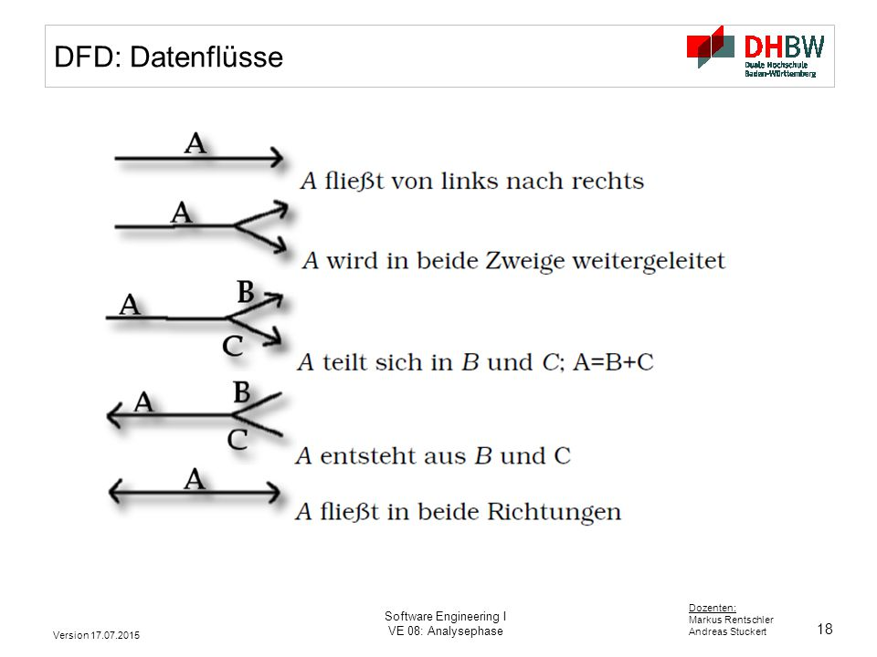 18 Dozenten: Markus Rentschler Andreas Stuckert Version 17.07.2015 Software Engineering I VE 08: Analysephase DFD: Datenflüsse
